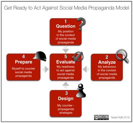 Get Ready to Act Against Social Media Propaganda Model